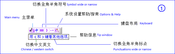 Chinese Input Software